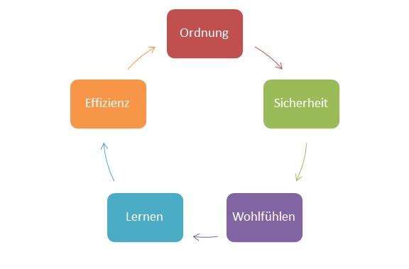 Fünf Aspekte (Ordnung, Effizienz, Lernen, Wohlfühlen, Sicherheit), die bei der Gestaltung eines Klassenzimmers beachtet werden sollten.
