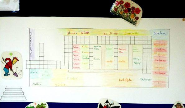 Bepflanzungsplan, der die Anbauflächen von Obst und Gemüse im Schulgarten zeigt.