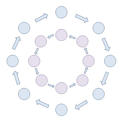 Skizze eines Innen- und eines Außenkreises, in denen die Kinder sich bei der Methode Kugellager beim Erzählkreis in verschiedene Richtungen bewegen.