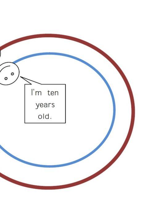 Einfache Spiele für den Englisch Unterricht (9): Inner & Outer Circle